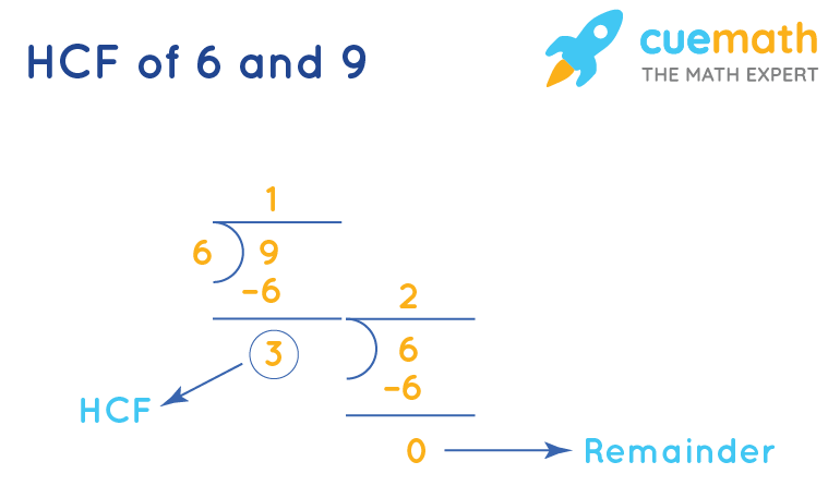 HCF of 6 and 9 by Long Division