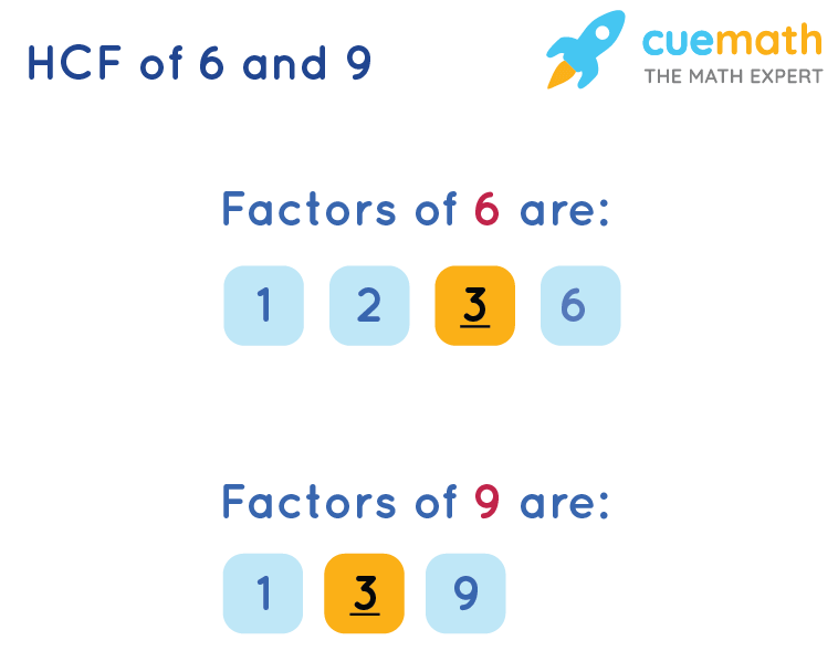 HCF of 6 and 9 by Listing Common Factors