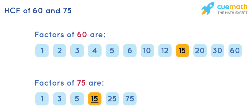 HCF of 60 and 75 by Listing Common Factors