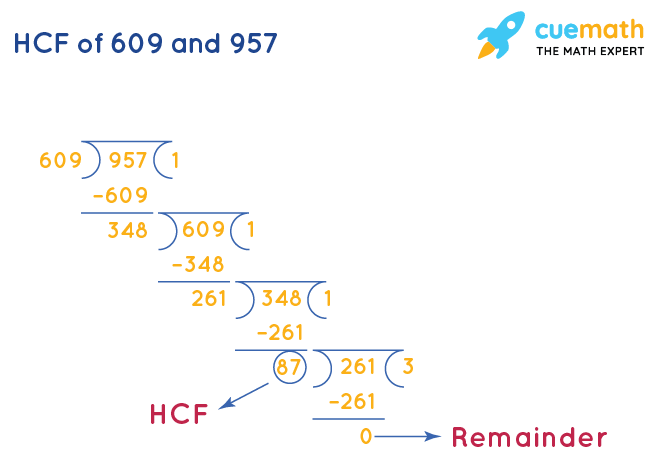 HCF of 609 and 957 by Long Division