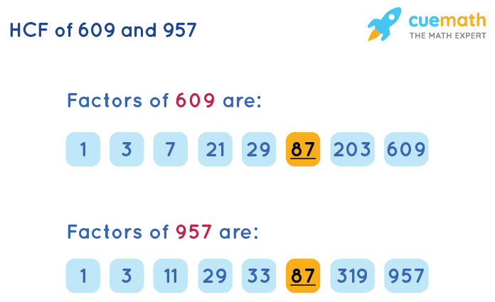 HCF of 609 and 957 by Listing Common Factors