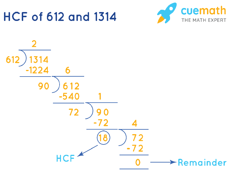 HCF of 612 and 1314 by Long Division