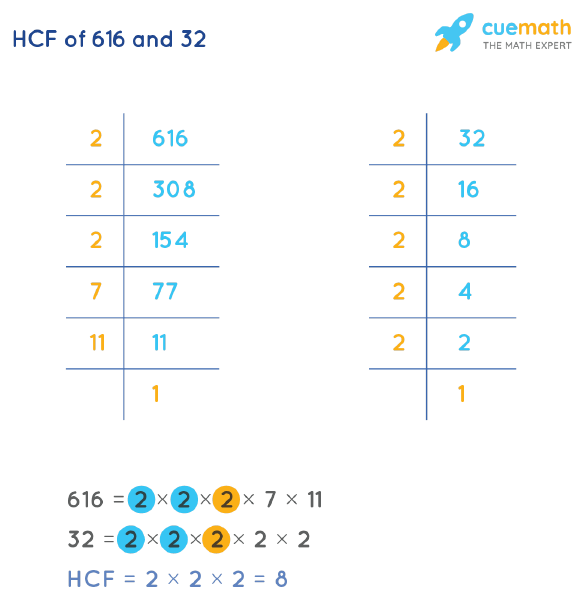 HCF of 616 and 32 by Prime Factorization