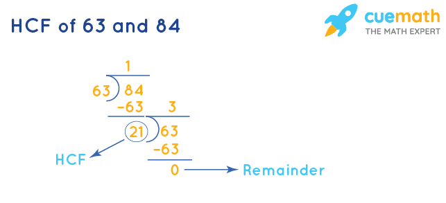 HCF of 63 and 84 by Long Division