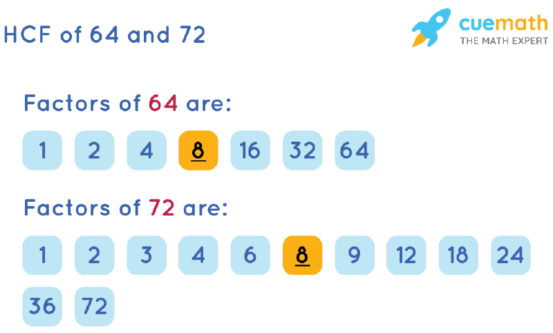HCF of 64 and 72 by Listing Common Factors