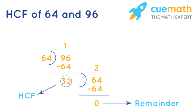 HCF of 64 and 96 by Long Division