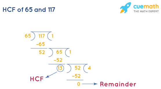 HCF of 65 and 117 by Long Division