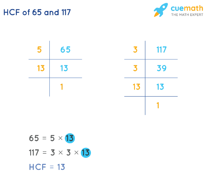 HCF of 65 and 117 by Prime Factorization
