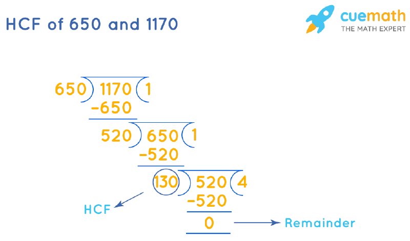 HCF of 650 and 1170 by Long Division