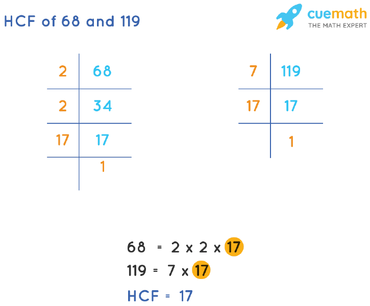 HCF of 68 and 119 by Prime Factorization