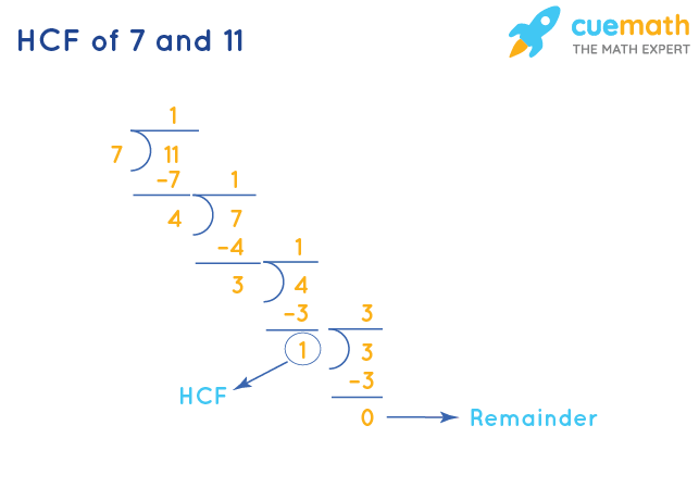 HCF of 7 and 11 by Long Division