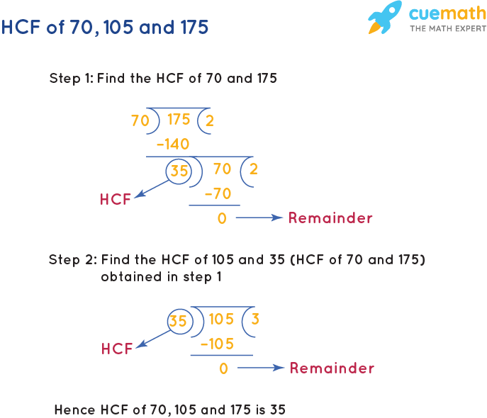 HCF of 70, 105 and 175 by Long Division