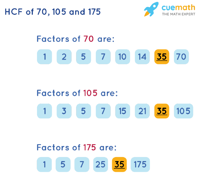 HCF of 70, 105 and 175 by Listing Common Factors