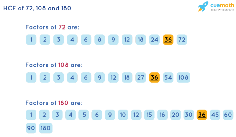 HCF of 72, 108 and 180 by Listing Common Factors