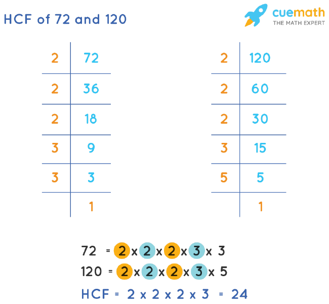 HCF of 72 and 120 by Prime Factorization