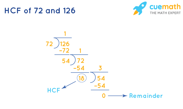 HCF of 72 and 126 by Long Division