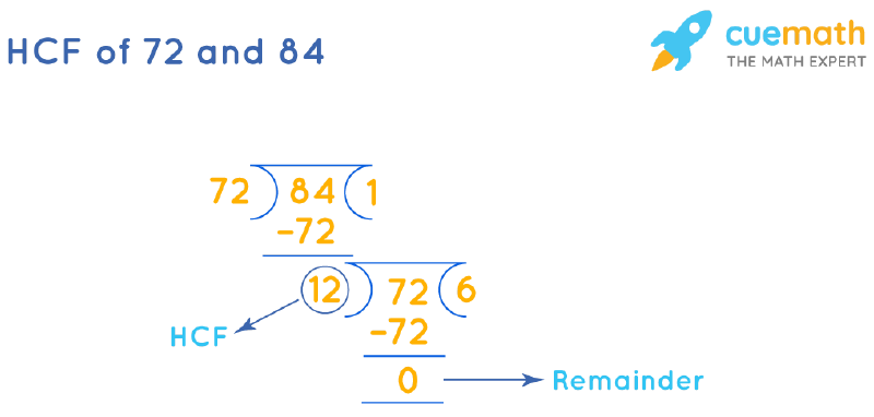 HCF of 72 and 84 by Long Division