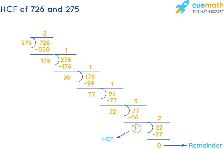 HCF of 726 and 275 by Long Division