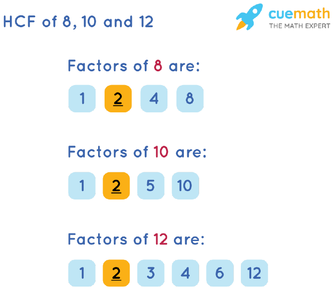 HCF of 8, 10 and 12 by Listing Common Factors