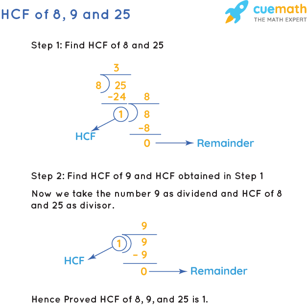 HCF of 8, 9 and 25 by Long Division
