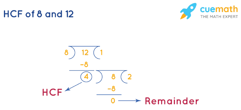 HCF of 8 and 12 by Long Division