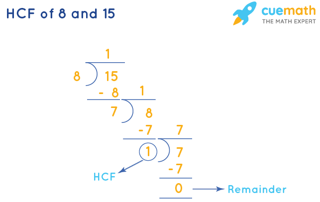 HCF of 8 and 15 by Long Division