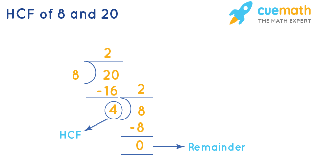 HCF of 8 and 20 by Long Division