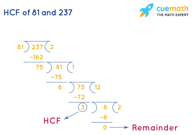 HCF of 81 and 237 by Long Division