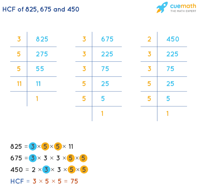 HCF of 825, 675 and 450 by Prime Factorization