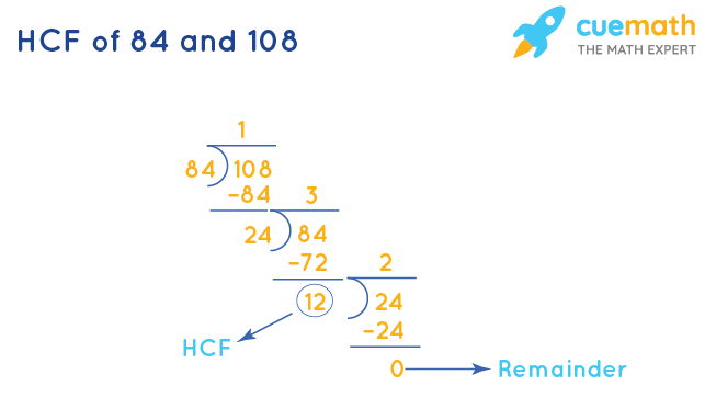 HCF of 84 and 108 by Long Division
