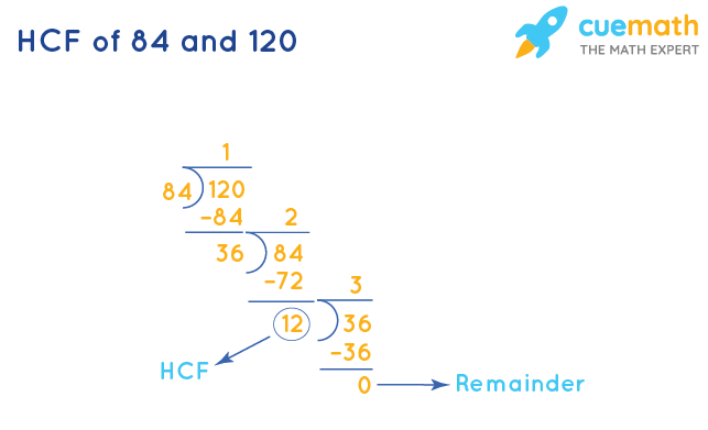 HCF of 84 and 120 by Long Division