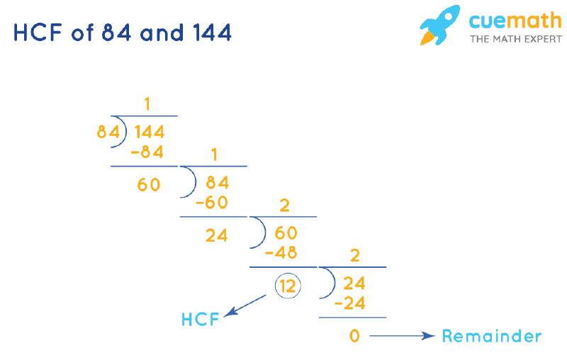 HCF of 84 and 144 by Long Division