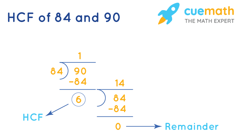 HCF of 84 and 90 by Long Division