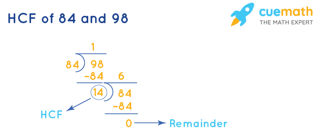 HCF of 84 and 98 by Long Division