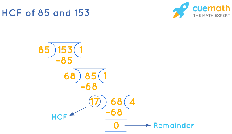 HCF of 85 and 153 by Long Division