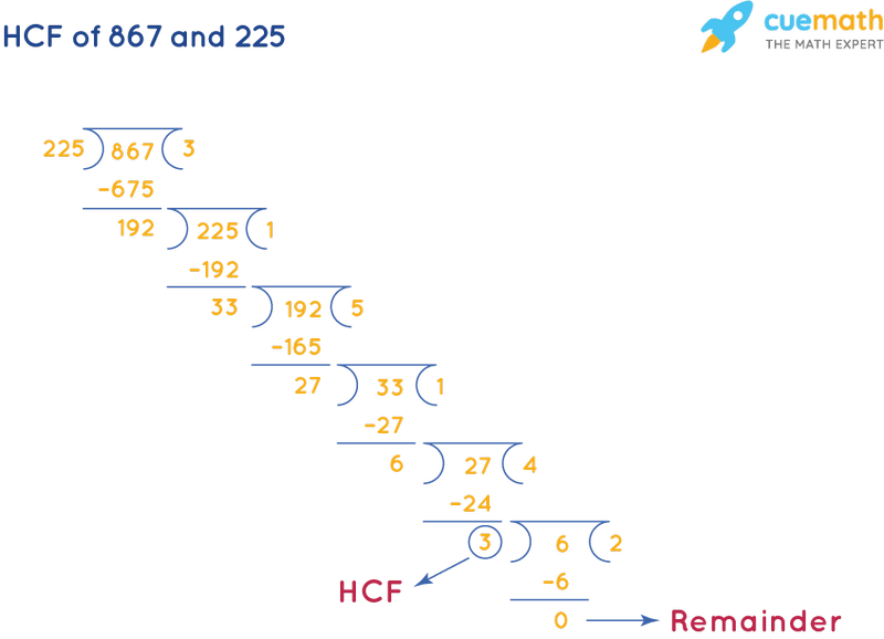 HCF of 867 and 225 by Long Division