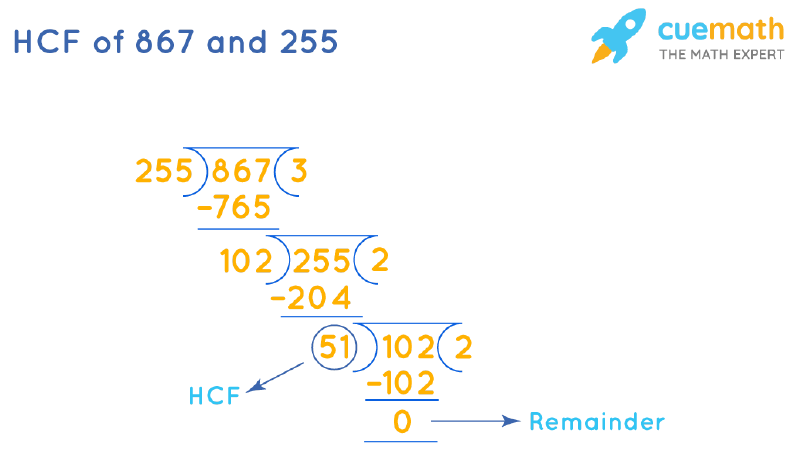HCF of 867 and 255 by Long Division