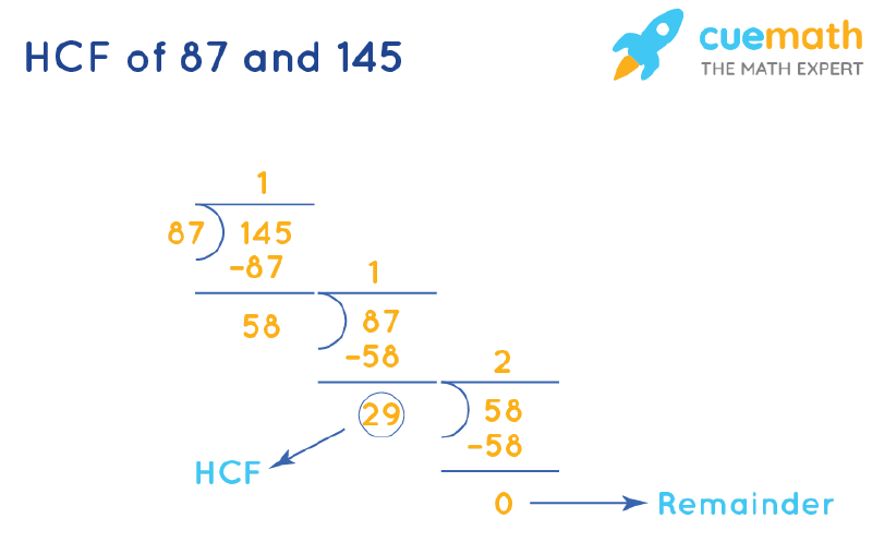 HCF of 87 and 145 by Long Division