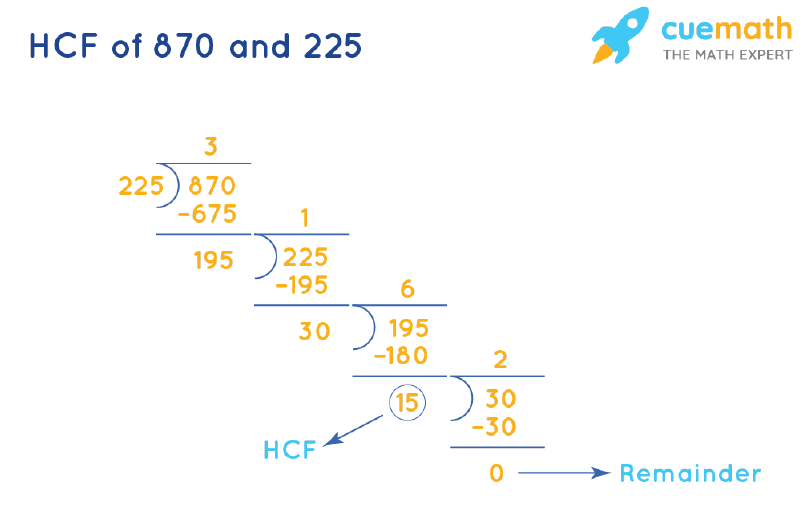 HCF of 870 and 225 by Long Division