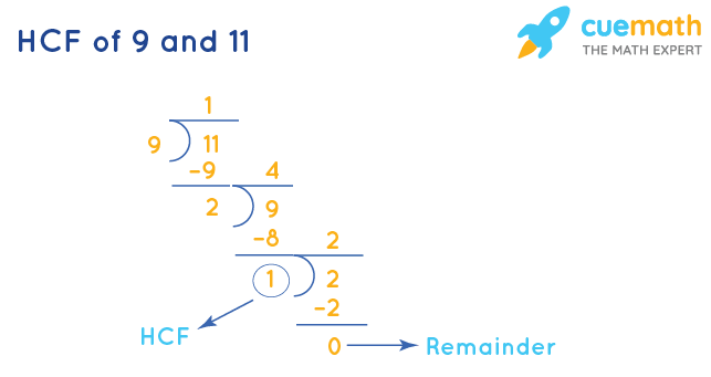 HCF of 9 and 11 by Long Division