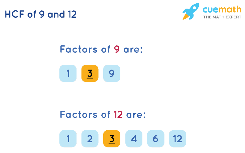 HCF of 9 and 12 by Listing Common Factors