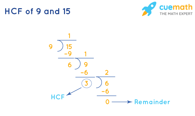 HCF of 9 and 15 by Long Division