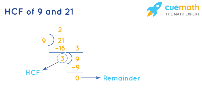 HCF of 9 and 21 by Long Division