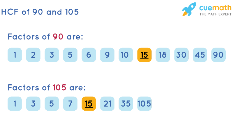 HCF of 90 and 105 by Listing Common Factors