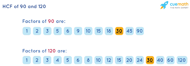 HCF of 90 and 120 by Listing Common Factors