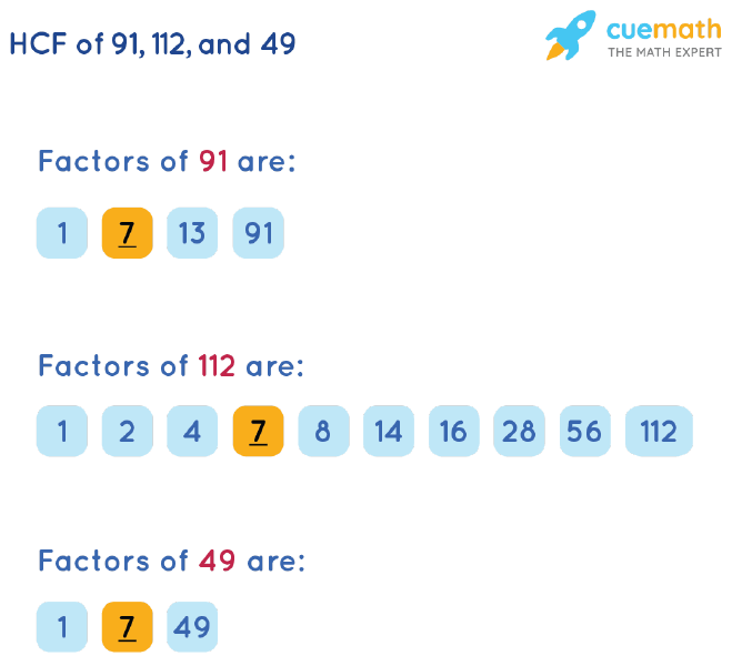 HCF of 91, 112 and 49 by Listing Common Factors