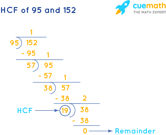 HCF of 95 and 152 by Long Division