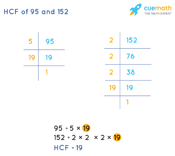 HCF of 95 and 152 by Prime Factorization