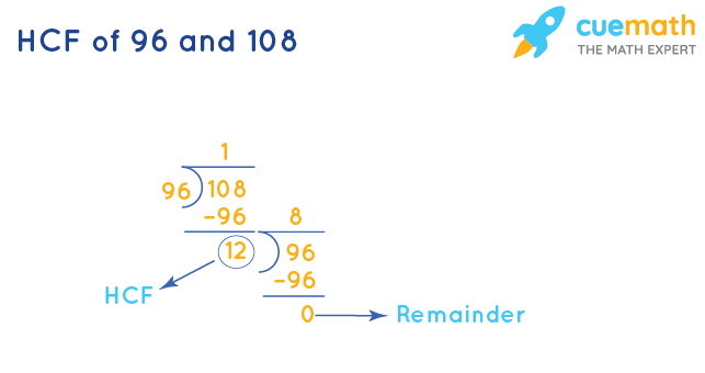 HCF of 96 and 108 by Long Division