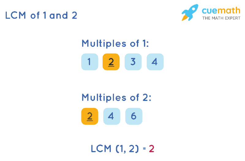 LCM of 1 and 2 by Listing Multiples Method
